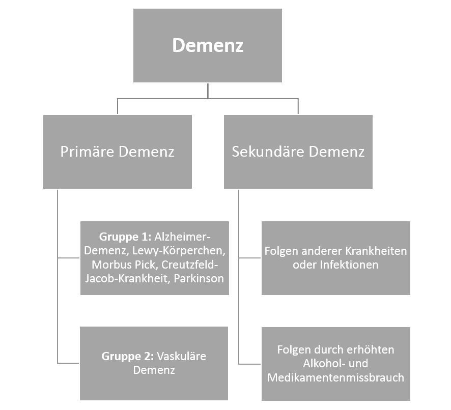 Demenz Arten