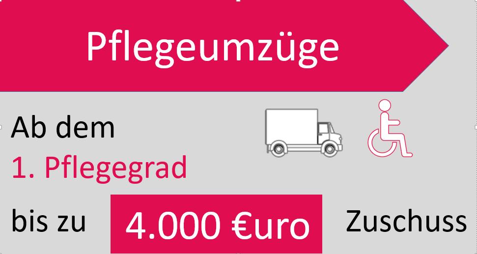 Grafik mit Rollstuhlfahrer und Erklärung Zuschuss 4.000 Euro ab Pflegegrad 1