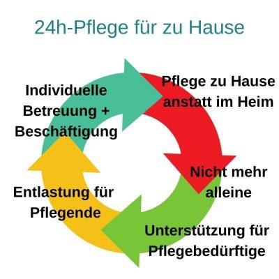 24h-Pflege für Zuhause. Aufgaben einer 24h-Pflegekraft