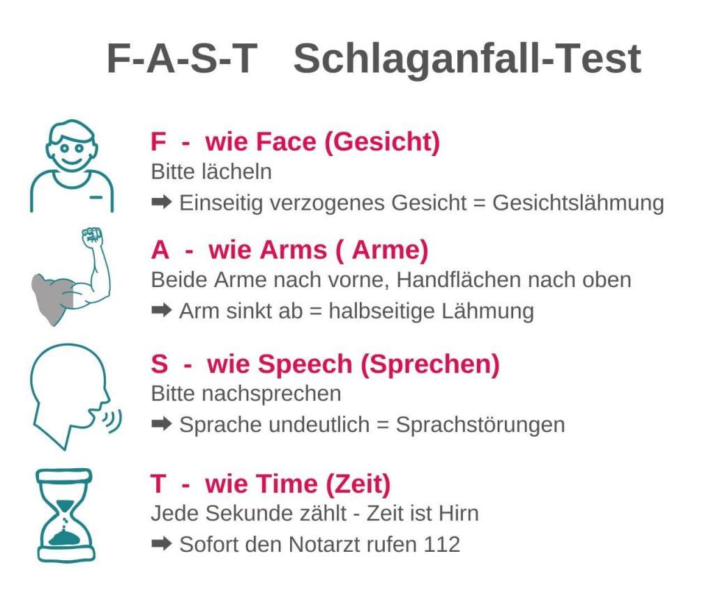 Schlaganfall F-A-S-T Test
