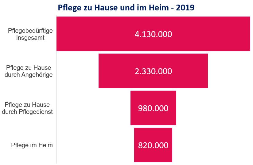 Pflegeheim und Altenheim. Bewohnerstatistik