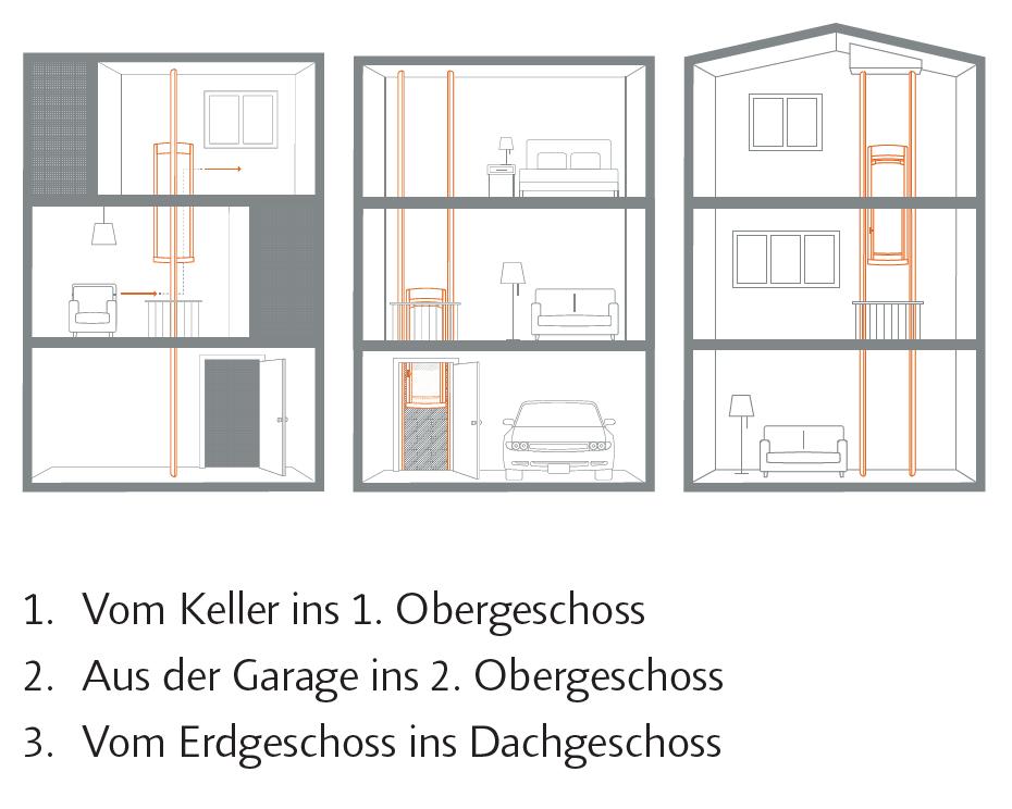 Mehr-Etagen-Senkrechtlift für innen und außen